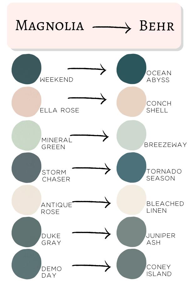 Magnolia paint colors matched to Behr paints